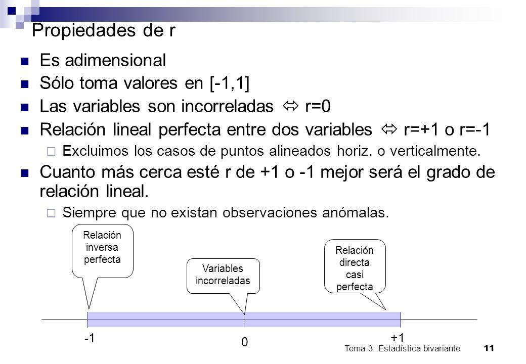 Propiedades de r Es adimensional Sólo toma valores en [-1,1]